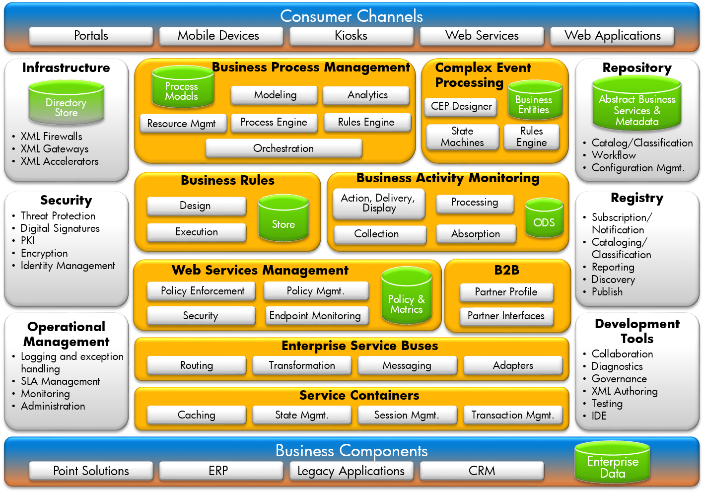 Using Serviceoriented Architecture SOA To Enable Enterprise - Soa architecture diagram